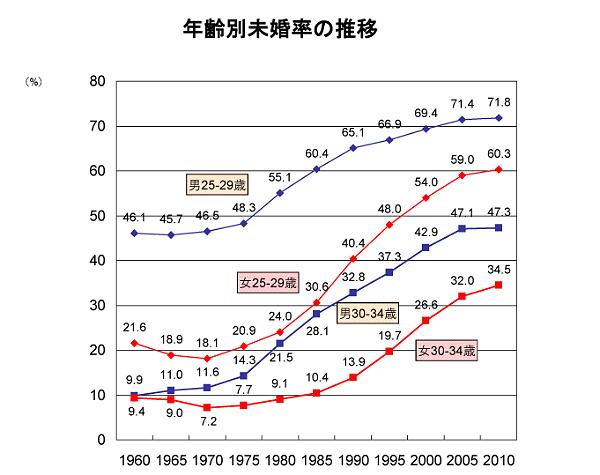 年齢別未婚率の推移